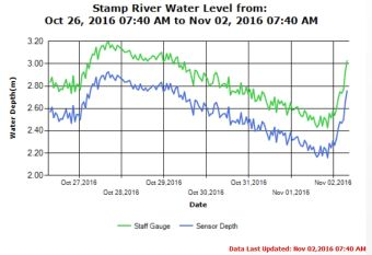 Stamp River water level 7 day Trend