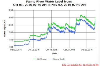 Stamp River Water Level 30 day Trend