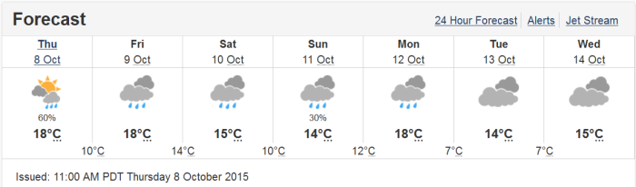 Weather Forecast as of Oct 8 2015