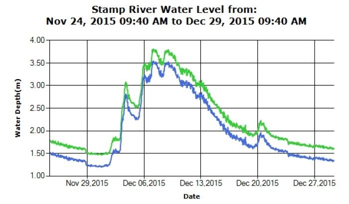 Stamp River Water Levels Dec 22 2015