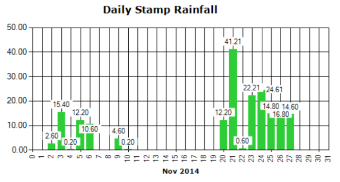 Samp River Rain Fall Trends Last 30 days