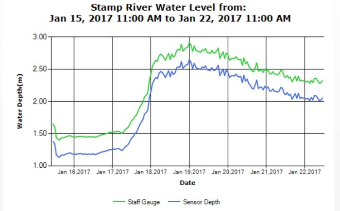 Stamp River Water Levels as of Jan 22 2017