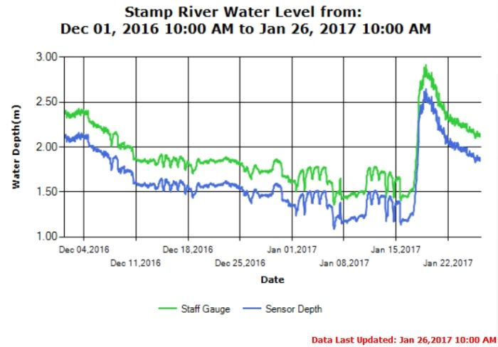 Stamp River Level as of Jan 26 2017