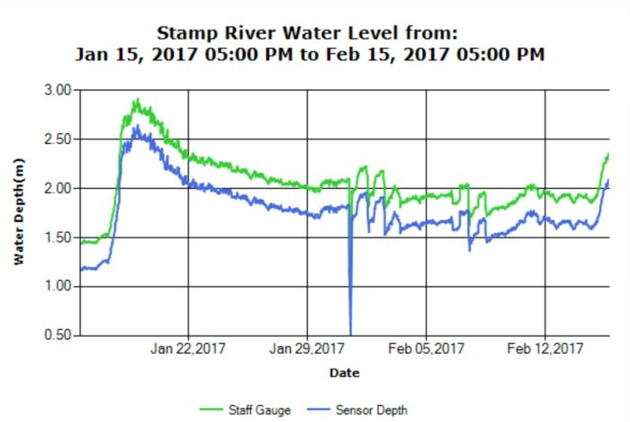 Stamp River Water  Levels Feb 15 2017