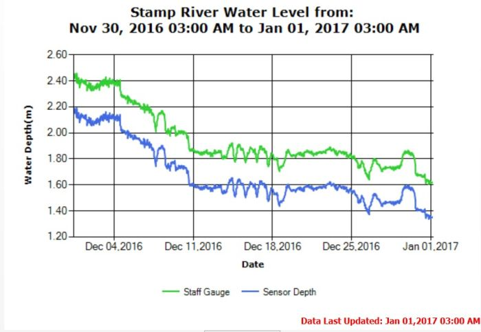 Stamp River Water Levels Jan 1 2017