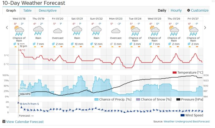 Port Alberni Ten Day Weather Outlook