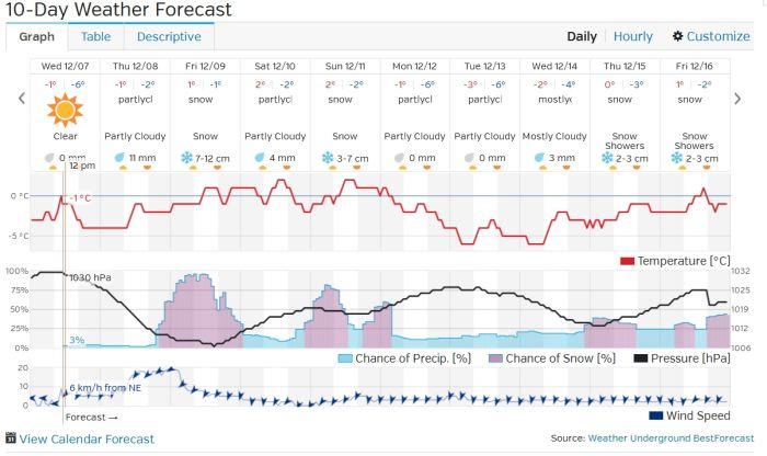 Weather Forecast as of Dec 7 2016