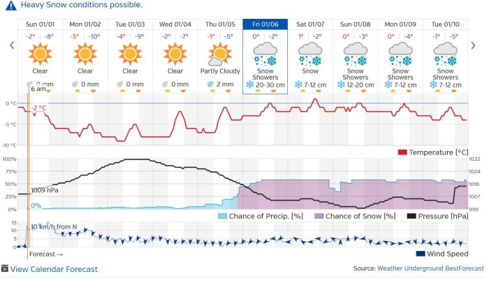Port Alberni Weather Outlook as of Jan 1 2017