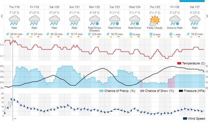 Port Alberni 10 day weather forecast