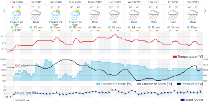 Stamp River Weather Forecast Dec 4 2014