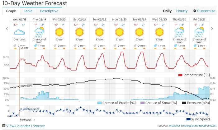10 day weather forecast