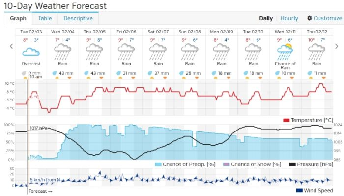 Weekly Weather Forecast