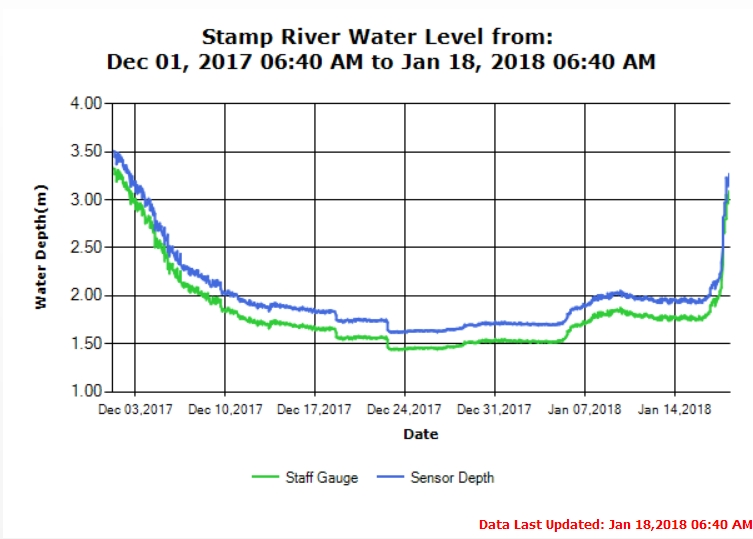 Stamp River Water Levels Jan 18 2018