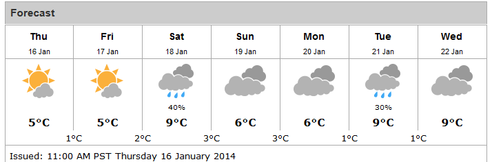 Port Alberni One Week Weather Forecast